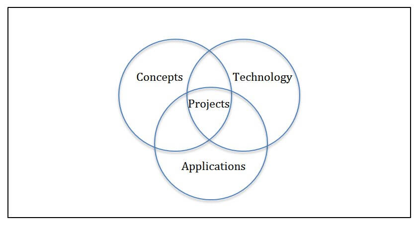 The Venn Diagram outlining the three components of the curriculum.